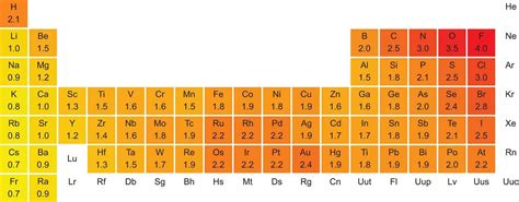 Mcat Periodic Table by Periodic Properties Of The Elements The Periodic Table