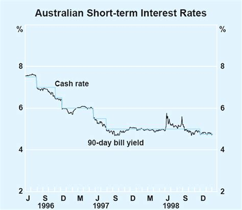 current 90 day bank bill rate bulletin february 1999 the economy and financial markets rba