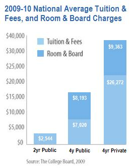 National Mba Tuition Fee by Why Save For College Cost Of College Saving For College
