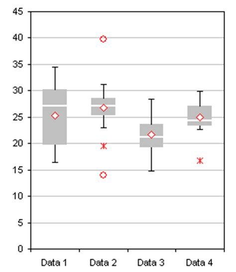 box plots with outliers real statistics using excel how to add outliers to a box whisker plot on excel 2010