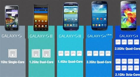 processor bench mark samsung quietly confirms galaxy s5 with 2 1ghz octa core exynos processor softpedia