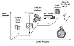 cadena de suministro vsm scm lean procesos estrategias y operaciones