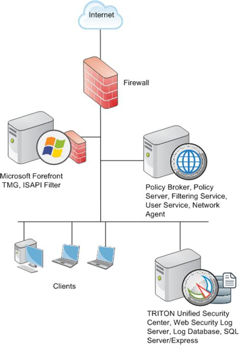 network diagram best practices deployment considerations for integration with forefront tmg