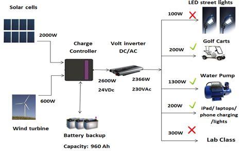 solar power plant circuit diagram solar power plant wiring diagram get free image about