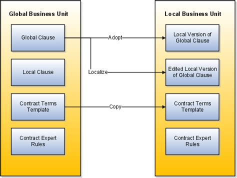 different sections of library oracle fusion applications enterprise contracts