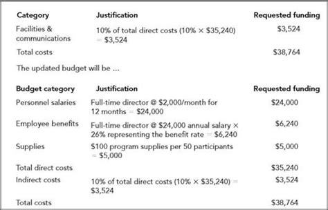 sle budget narrative template evaluation evaluation and project objectives budget and