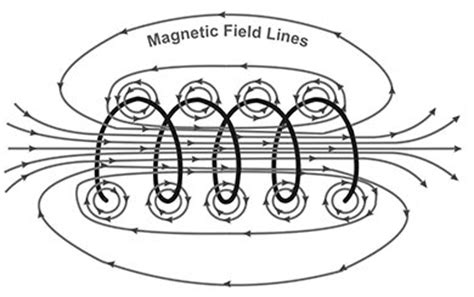 magnetic field around an inductor general question of the week g5c06 transformer windings ham radio school