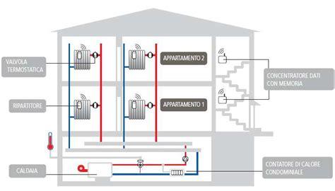 camino elettrico consumi contabilizzazione calore in condominio