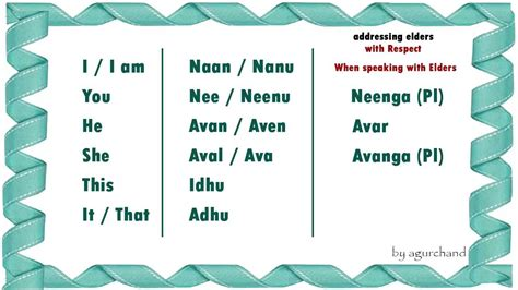 sentence pattern through tamil learn tamil through english simple words 01 youtube
