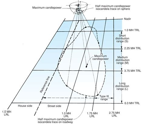 iesna lighting handbook optimal response