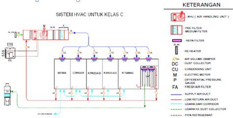 desain layout pabrik farmasi teguh priyono design system hvac pabrik farmasi