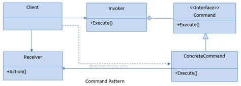 Command Pattern With Abstract Class | command design pattern c