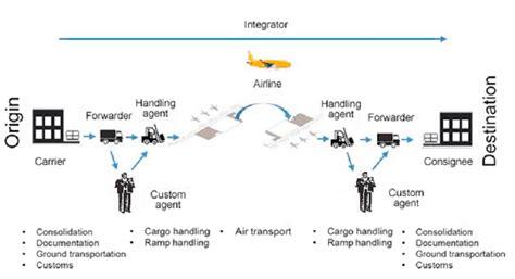 air cargo supply chain mendo 231 a parentoni et al 2016 scientific diagram
