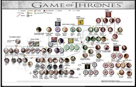 printable family tree for game of thrones game of thrones family wiki