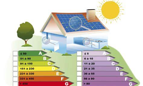 Was Ist Ein Energiesparhaus by Arten Energiesparh 228 Usern