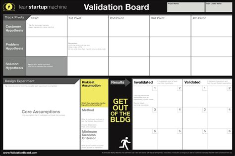 Experiment Design Lean Startup | the javelin experiment board ywan van loon