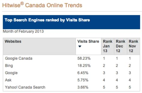 Search Engines For In Canada Search Engine Market Mar 2013 Chandler Nguyen