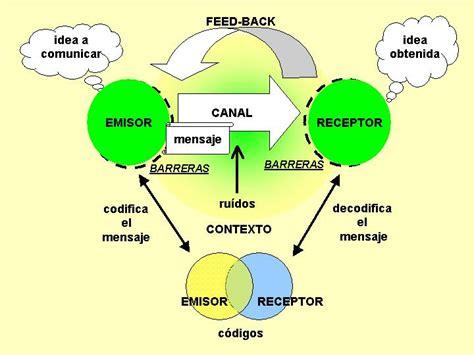imagenes visuales wikipedia educacionplasticayvisual el lenguaje visual