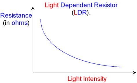light dependent resistor characteristics curve gcse physics what is a light dependent resistor what is a ldr what are light dependent