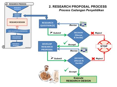 Phd Thesis Research Design by Phd Methodology