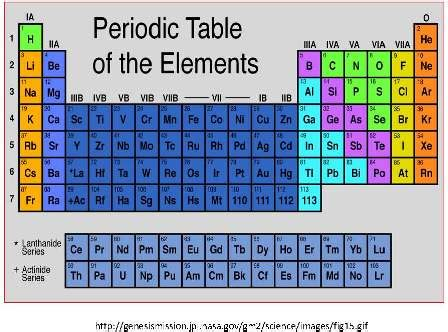 Periodic Table Quizlet by Periodic Table Questions Quizlet Periodic Diagrams Science