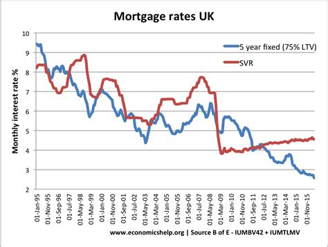 average house loan rate uk housing market economics help
