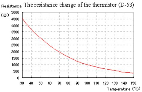 how to measure resistance of a thermistor circuit explanation of the thermostat