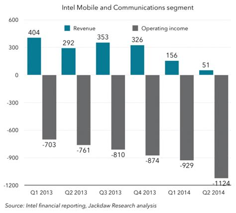 intel mobile how intel lost the mobile market part 2 the rise and
