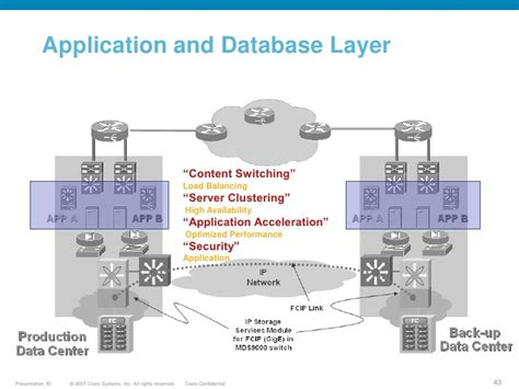 application design for high performance and availability data center optimization and security design