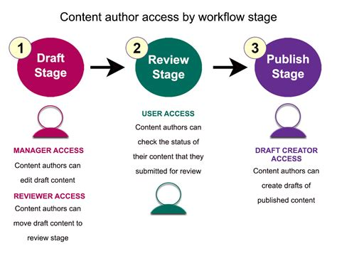 content workflow roadmap granting access to content authors for stages in