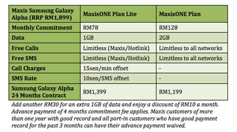 samsung galaxy alpha deals contract offers the maxis offering the samsung galaxy alpha from rm1 199