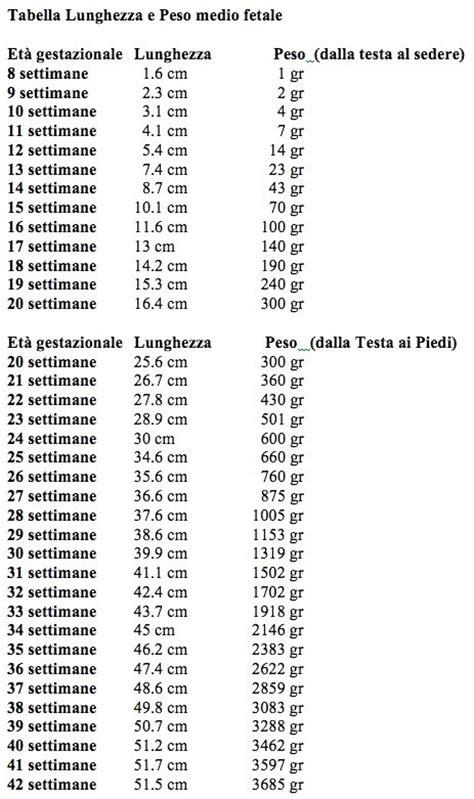 misura gestazionale tabelle fetali