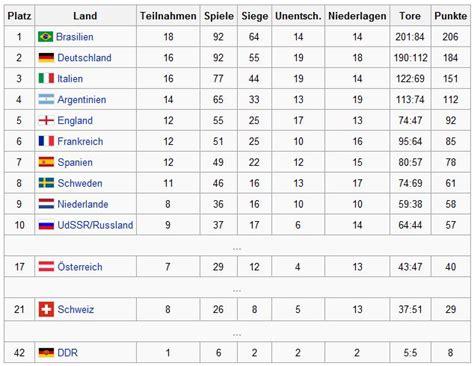 tabelle italien ewige tabelle wm deutschland in der ewigen wm tabelle