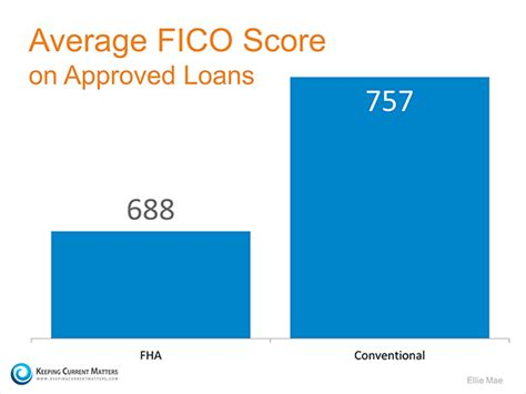 lowest fico score to buy a house you do not need 20 down or perfect credit to buy a home