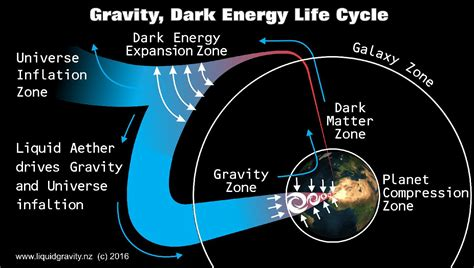 gravity matter what is energy theunknownmysteries