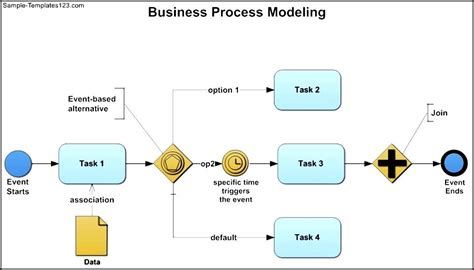 business process model template business process modeling template sle templates