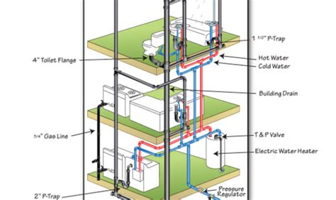 plumbing layout of building 37 photos and inspiration water pipe layout for plumbing
