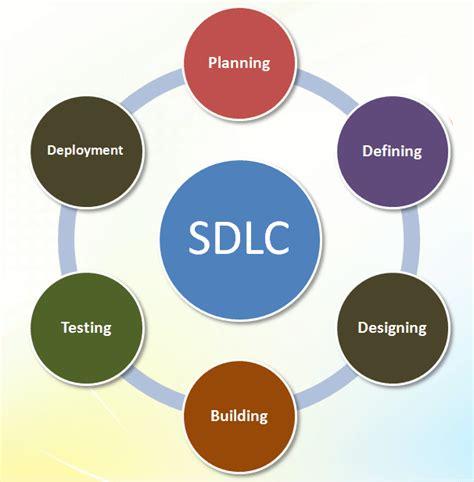 design definition in sdlc sdlc software decelopment life cycle training