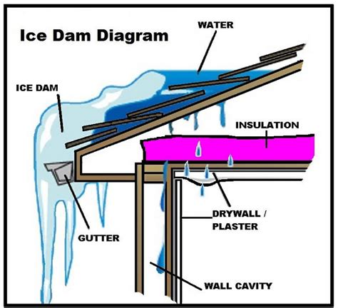 what is an ice house what is an ice dam why is water coming into my house mccollum roofing siding
