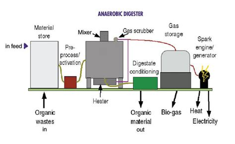 business biography generator anaerobic digestion metal recycling