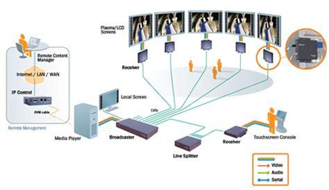 digital signage network diagram minicom ds vision 3000 tuning unit model 0vs50008