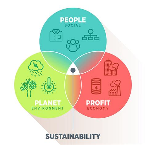 Mba Corporate Social Responsibility Csr Or Sustainability by Brandchannel Brands Find Sustainability Moving To The Top