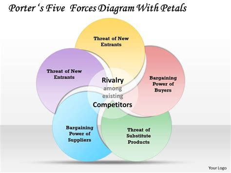 porter five forces template word porters five forces diagram with petals powerpoint
