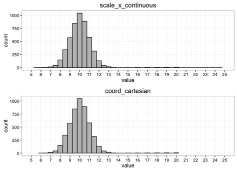 ggplot2 theme linewidth r when using ggplot2 can i set the color of histogram