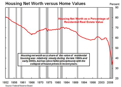 education where can i find statistics on housing net