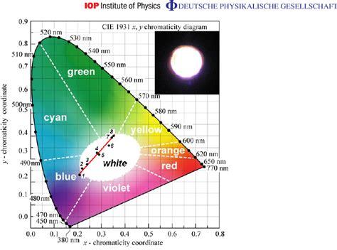 color coordinates color coordinates lengkap