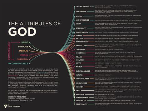 of god attributes of god visual theology