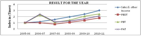 Mba Statistics Analysis by Financial Analysis Of Amul Business Article Mba Skool