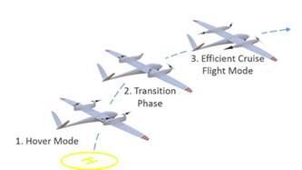 Quantum System Quantum Transition Uas Drones