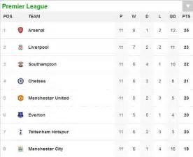 epl update table premier league s unpredictable start is good omen for